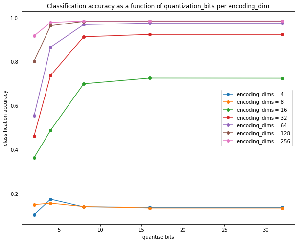 Classifier accuracy on quantized Autoencoder output after quantization