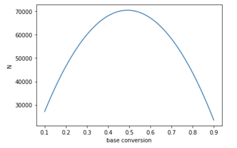 Base conversion vs N