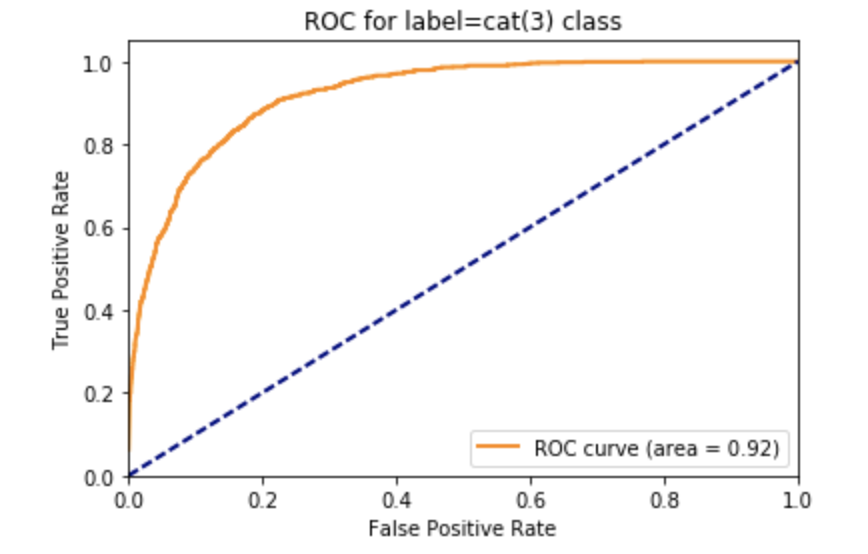 Bytepawn – Solving CIFAR-10 with Pytorch and SKL