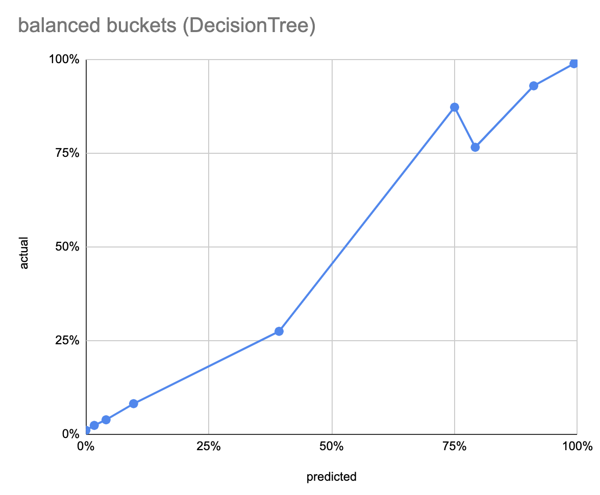 Decision tree balanced
