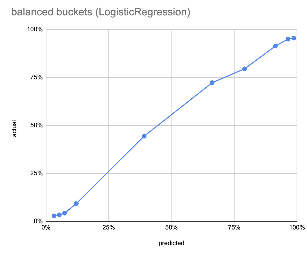 Logistic regression balanced