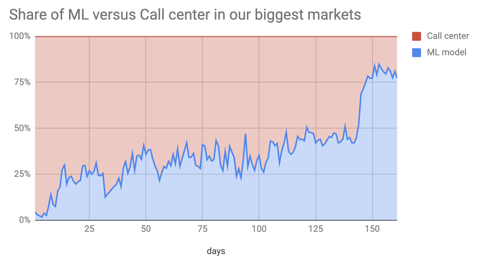 Share of ML scheduled versus Call center scheduled deliveries