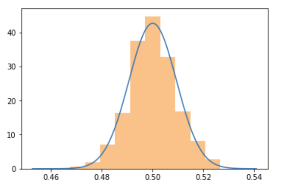 Normal distribution from uniform