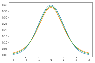 Normal distribution vs t-distribution